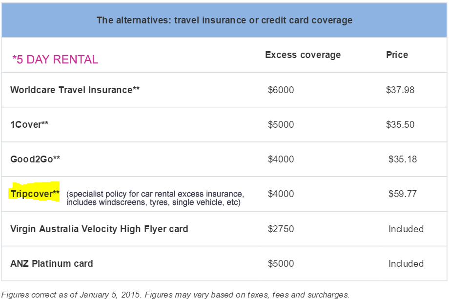 Car Rental Insurance Excess  Tripcover